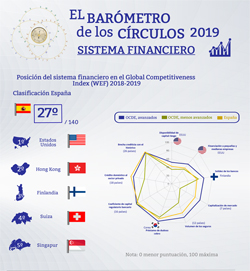 Sistema financiero en el Global Competitiveness Index 2018-19 (Infografía) | Barómetro de los Círculos