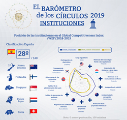 Instituciones en el Global Competitiveness Index 2018-19 (Infografía) | Barómetro de los Círculos