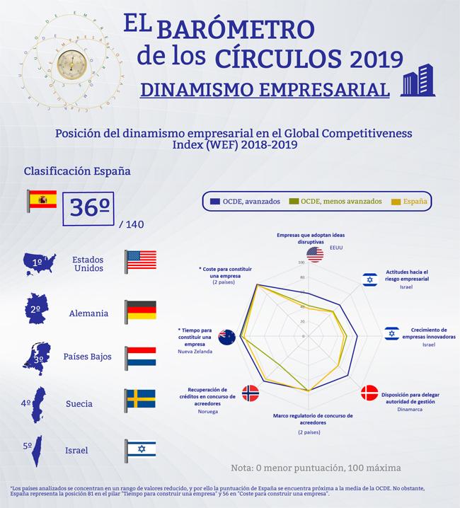 Dinamismo empresarial en el Global Competitiveness Index 2018-19 (Infografía) | Barómetro de los Círculos