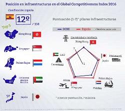Infraestructuras – El Barómetro de los Círculos