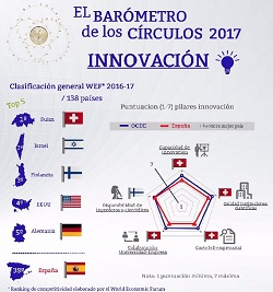 Innovación – El Barómetro de los Círculos