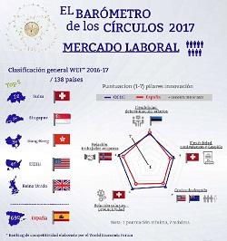 Mercado laboral – El Barómetro de los Círculos