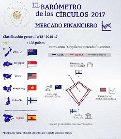 Mercados financieros – El Barómetro de los Círculos