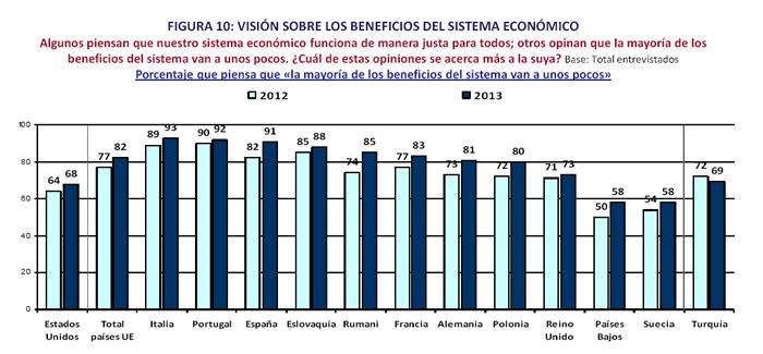 ¿A quién beneficia nuestro sistema económico?