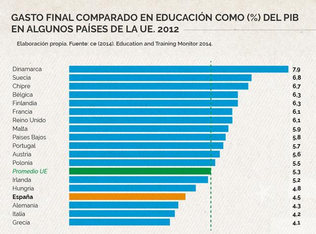 ¿El país que más invierte en educación es el que mejores resultados obtiene?