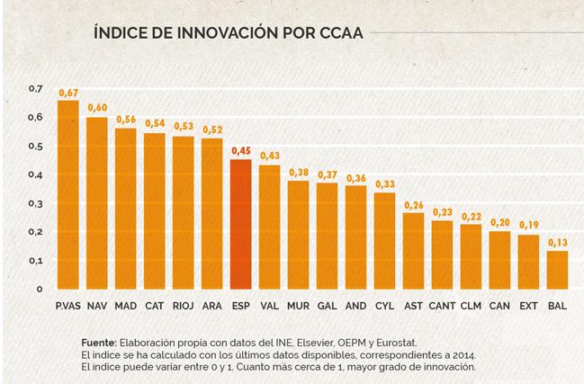 ¿Sale rentable innovar en la empresa?