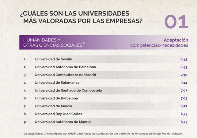 ¿Cuáles son las universidades más valoradas por las empresas?