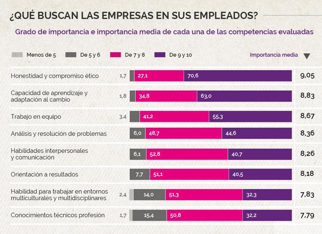 ¿Qué cualidades buscan las empresas en sus empleados?