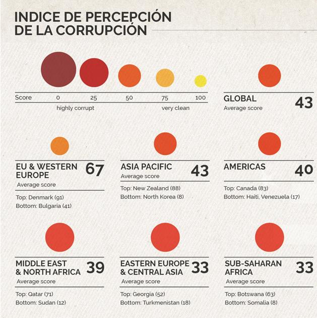 La percepción de la corrupción en el sector público, por países