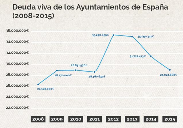 El endeudamiento de los ayuntamientos españoles