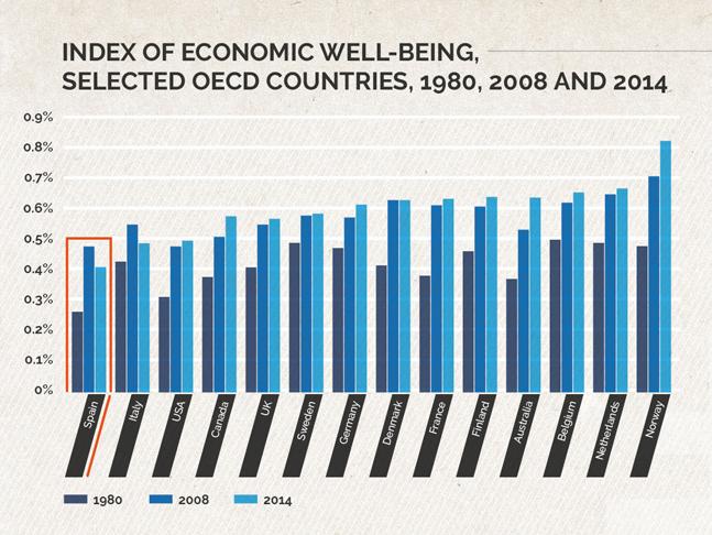 ¿Dónde se vive mejor? Índice de bienestar de los países