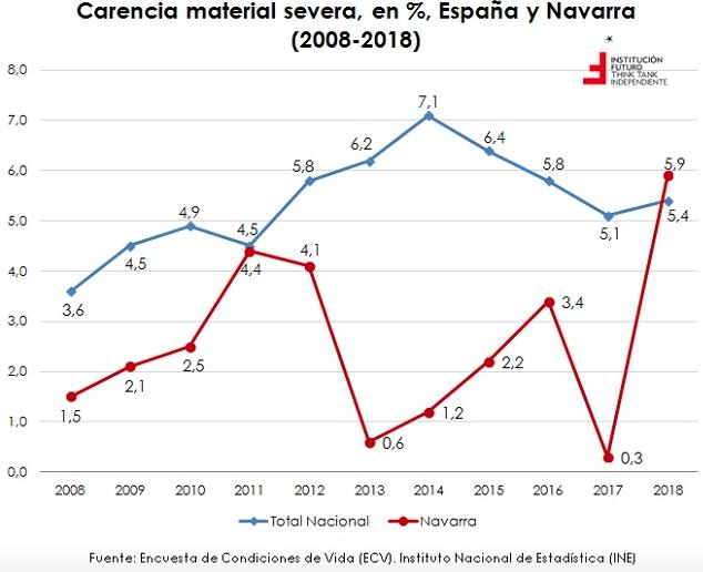 Análisis de los indicadores de condiciones de vida en España y por CCAA
