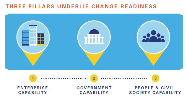 ¿Qué países están más preparados para el cambio?