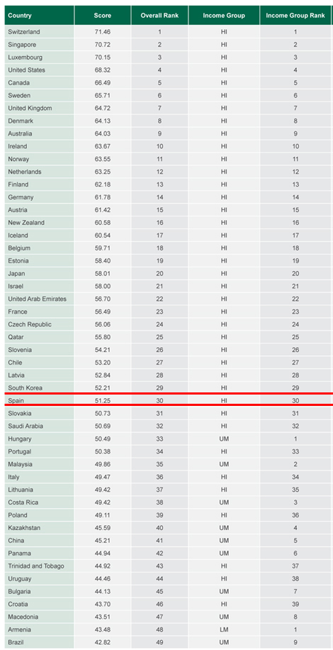 ¿Qué países son los mejores en atraer, hacer crecer y retener el talento?