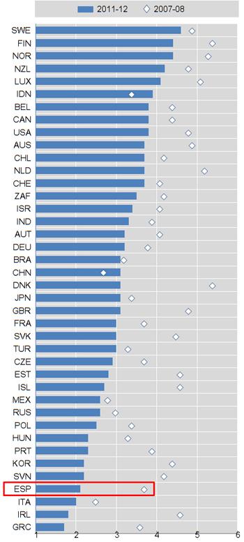 España, uno de los países de la OCDE donde las empresas tienen menor acceso al dinero