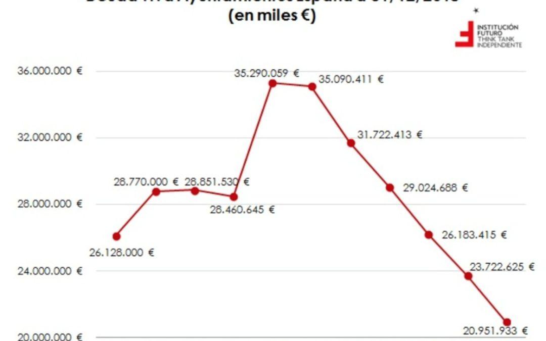 La deuda municipal por habitante es de 93 euros en Galicia, pero llega a 751 euros en Aragón  LibreMercado.com, 7 de agosto de 2019