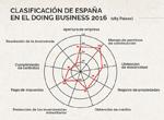 Facilidad para hacer negocios, por CCAA | Institución Futuro