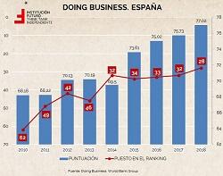 Facilidad para hacer negocios en España y por CCAA