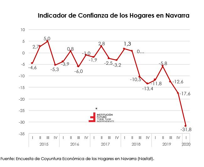 COVID19. Descalabro de la confianza de los hogares en Navarra  El gráfico de la semana 265