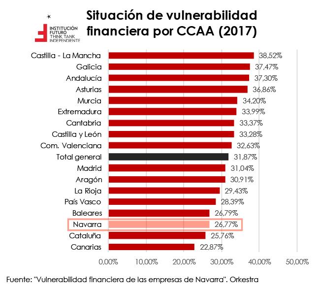 Vulnerabilidad financiera de las empresas por CCAA  El Gráfico de la Semana 266