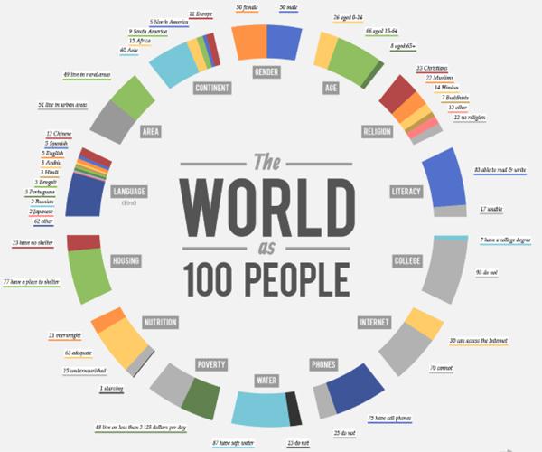 ¿Cómo son los habitantes del planeta? ¿Somos unos privilegiados?