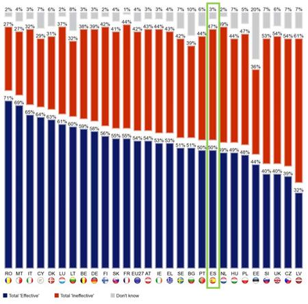 ¿Piensan los españoles que es útil votar en las elecciones europeas?