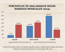 Mitos y realidades sobre el empleo público en España (II) | Institución Futuro