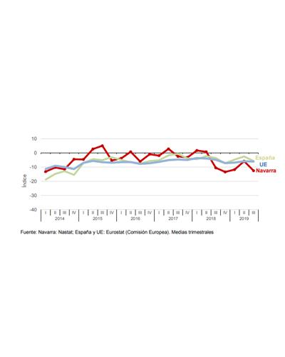 Encuesta de Coyuntura Económica de Hogares. Comunidad Foral de Navarra. 3er Trimestre 2019  Instituto de Estadística de Navarra (Nastat)