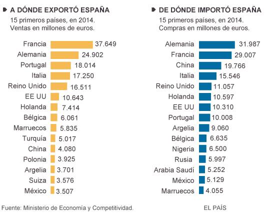 ¿A qué países exporta España?