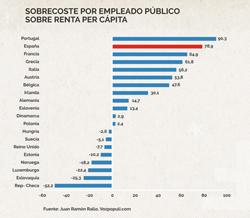 Mitos y realidades sobre el empleo público en España