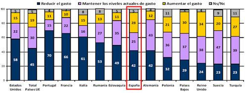 España, uno de los países donde más ciudadanos creen que el Gobierno debería aumentar el gasto público