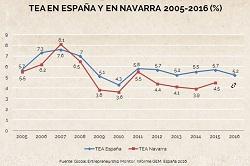 Emprendimiento en España y por CCAA. ¿Qué le ocurre a Navarra?
