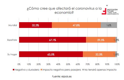 Determinando el impacto económico del COVID-19  El gráfico de la semana 263