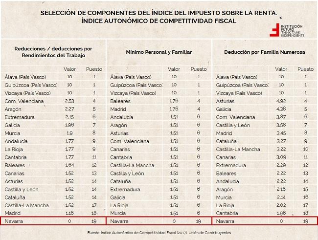 Institución Futuro. Índice Competitividad Fiscal