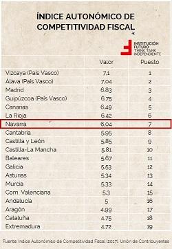 Competitividad fiscal de las CCAA. Navarra, el peor IRPF