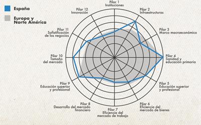 Competitividad española. Un año más, asignatura pendiente