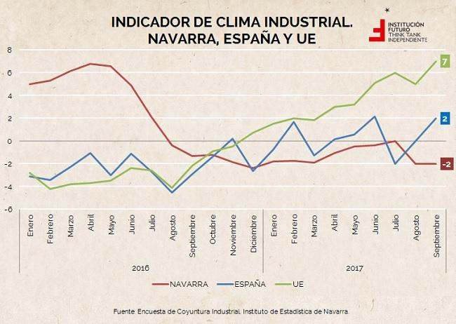 Indicador de clima industrial. Institución Futuro