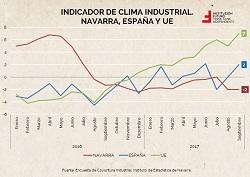 Indicador de clima industrial. Navarra sigue sin remontar