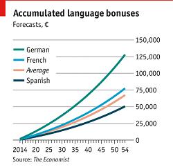 Las ventajas del bilingüismo | Institución Futuro
