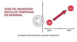 Los recursos extra del Departamento de Educación de Navarra no han mejorado la calidad del sistema