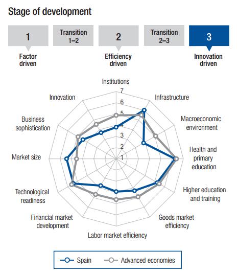 Innovación en España, ¿a qué estamos esperando?