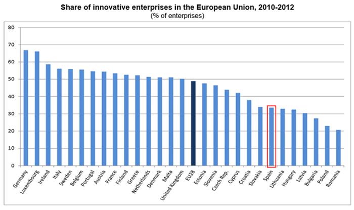 ¿Innovan las empresas españolas?
