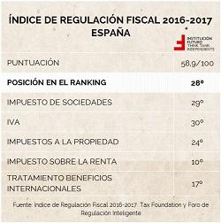 Fiscalidad de Navarra, la peor de España… y eso que España está mal