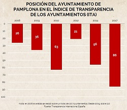 Transparencia de los Ayuntamientos españoles. Pamplona obtiene su peor posición en diez años
