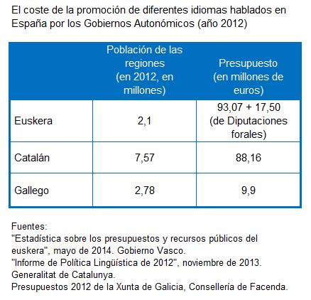 ¿Cuánto se invierte en la promoción de las lenguas que se hablan en España?