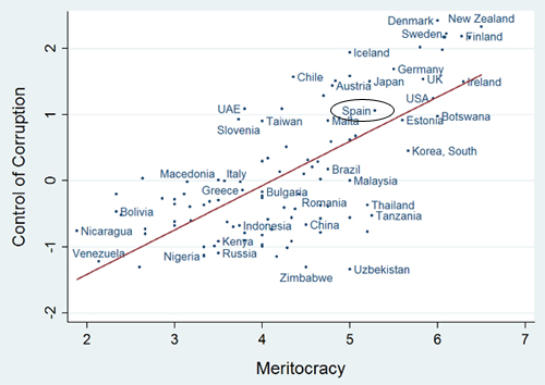 Correlación entre corrupción y meritocracia en la Administración pública: los más preparados son menos corruptos