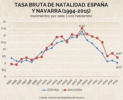 Análisis de la natalidad en la UE y por CCAA. El caso navarro y la fiscalidad