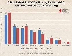 """El """"Navarrómetro"""" 2017 y sus conclusiones"""