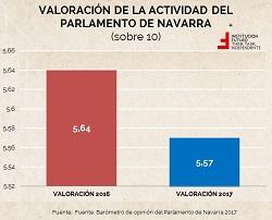 """El """"Navarrómetro"""" y sus conclusiones (II): el Parlamento de Navarra"""