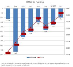 PGN 2017: déficit y deuda